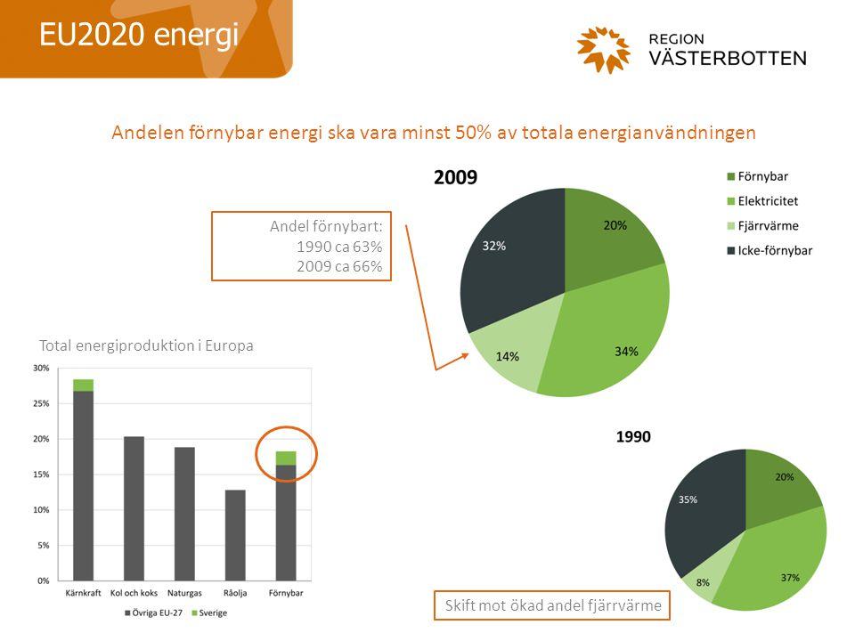 EU2020 energi Skift mot ökad andel fjärrvärme Andelen förnybar energi ska vara minst 50% av totala energianvändningen Andel förnybart: 1990 ca 63% 2009 ca 66% Total energiproduktion i Europa