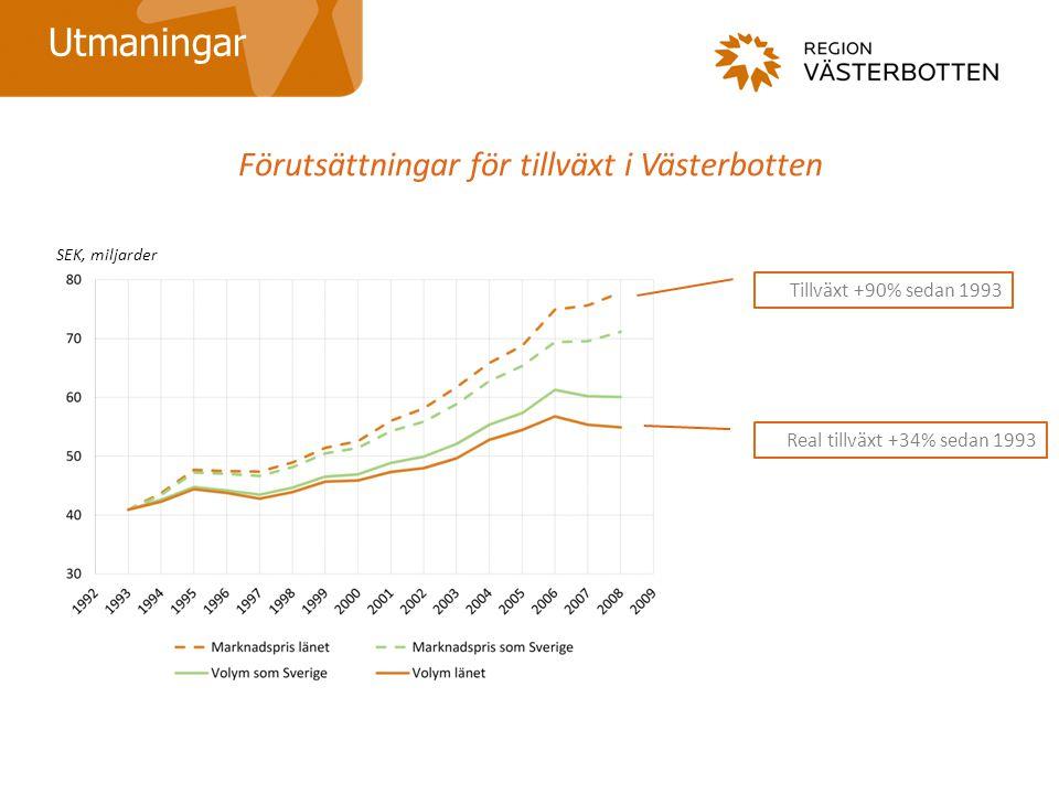 Förutsättningar för tillväxt i Västerbotten Utmaningar Tillväxt +90% sedan 1993 Real tillväxt +34% sedan 1993 SEK, miljarder