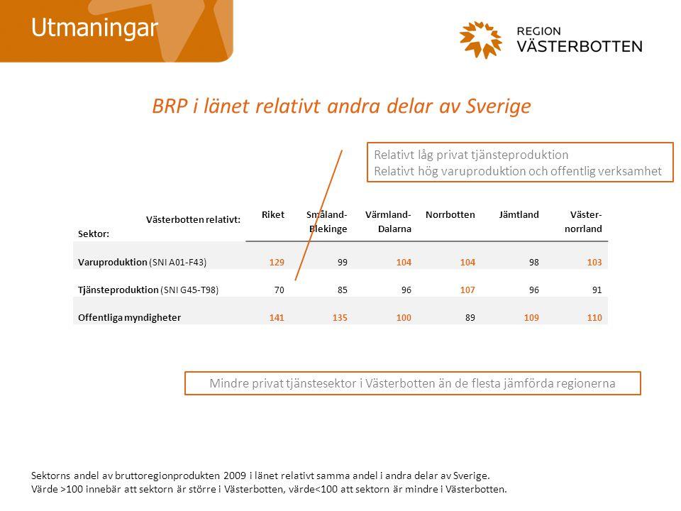BRP i länet relativt andra delar av Sverige Utmaningar Sektorns andel av bruttoregionprodukten 2009 i länet relativt samma andel i andra delar av Sverige.