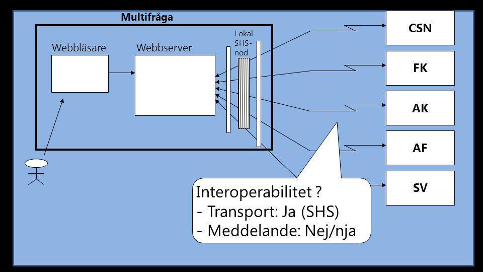 CSN Multifråga FK AK AF SV Webbläsare Webbserver Lokal SHS- nod Interoperabilitet ? - Transport: Ja (SHS) - Meddelande: Nej/nja
