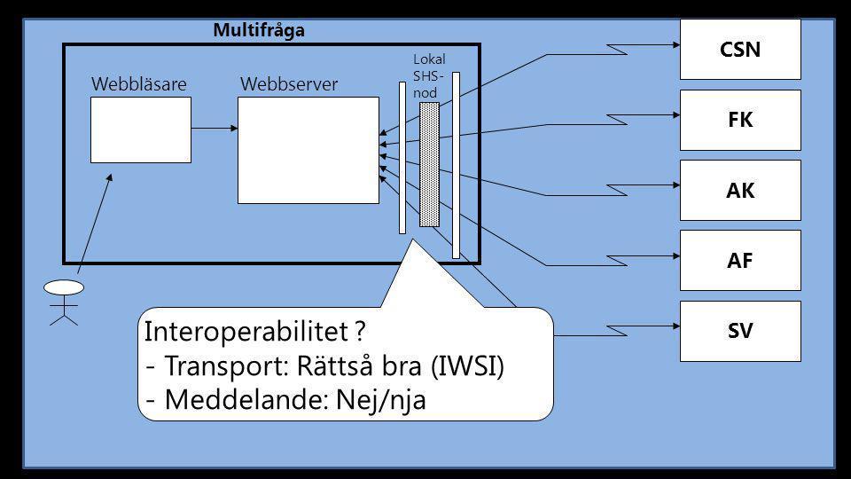 CSN Multifråga FK AK AF SV Webbläsare Webbserver Lokal SHS- nod Interoperabilitet ? - Transport: Rättså bra (IWSI) - Meddelande: Nej/nja