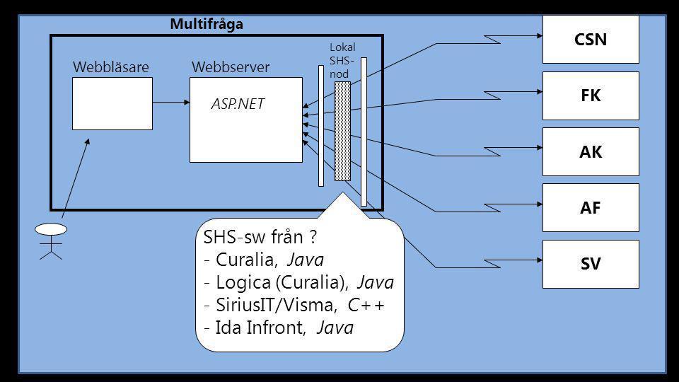 CSN Multifråga FK AK AF SV Webbläsare Webbserver Lokal SHS- nod SHS-sw från ? - Curalia, Java - Logica (Curalia), Java - SiriusIT/Visma, C++ - Ida Inf