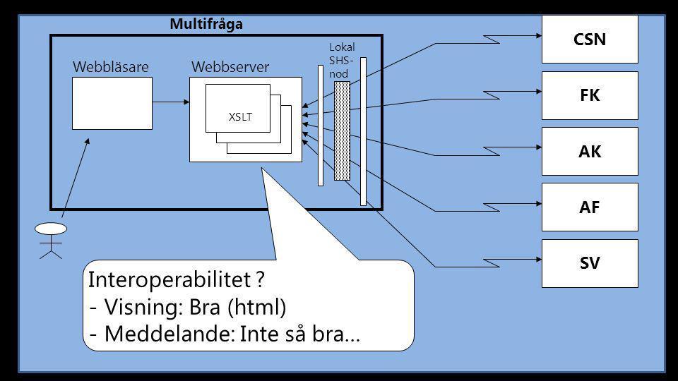 CSN Multifråga FK AK AF SV Webbläsare Webbserver Lokal SHS- nod Interoperabilitet ? - Visning: Bra (html) - Meddelande: Inte så bra… XSLT