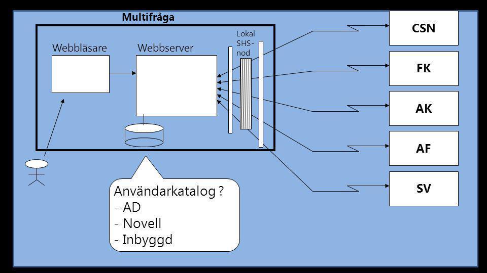 CSN Multifråga FK AK AF SV Webbläsare Webbserver Lokal SHS- nod Användarkatalog ? - AD - Novell - Inbyggd