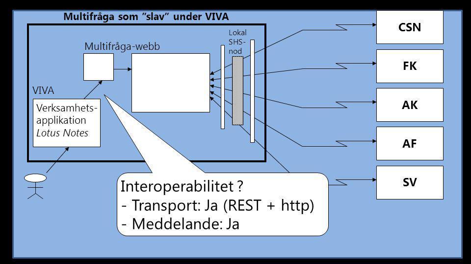 """CSN Multifråga som """"slav"""" under VIVA FK AK AF SV Multifråga-webb Lokal SHS- nod Interoperabilitet ? - Transport: Ja (REST + http) - Meddelande: Ja VIV"""