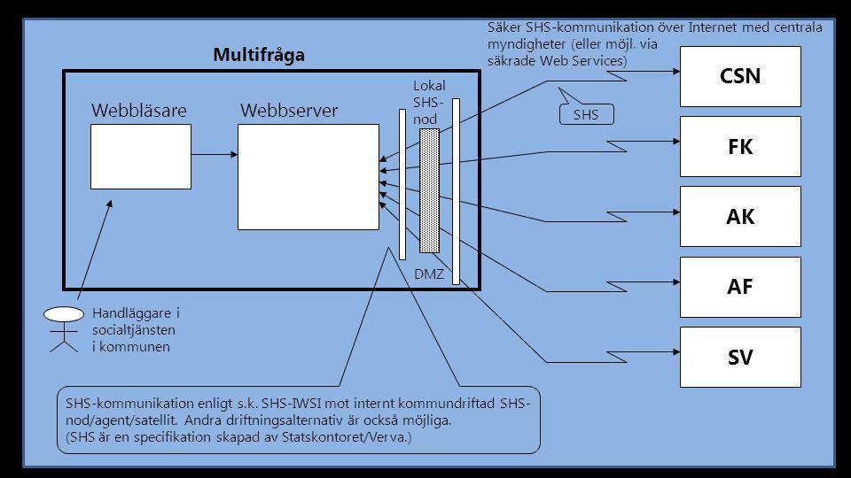 CSN Multifråga FK AK AF SV Säker SHS-kommunikation över Internet med centrala myndigheter (eller möjl. via säkrade Web Services) Webbläsare Webbserver