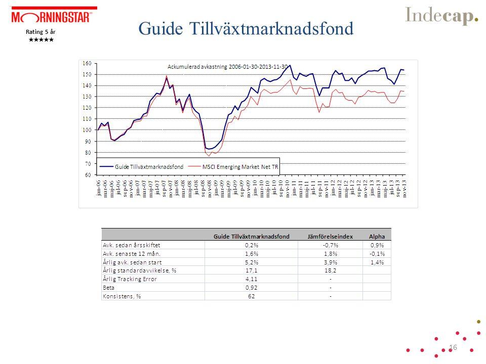 Guide Tillväxtmarknadsfond Rating 5 år 16