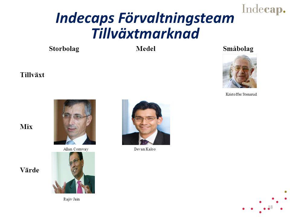 StorbolagMedelSmåbolag Tillväxt Mix Värde Kristoffer Stensrud Devan Kaloo Rajiv Jain Indecaps Förvaltningsteam Tillväxtmarknad Allan Cornway 18