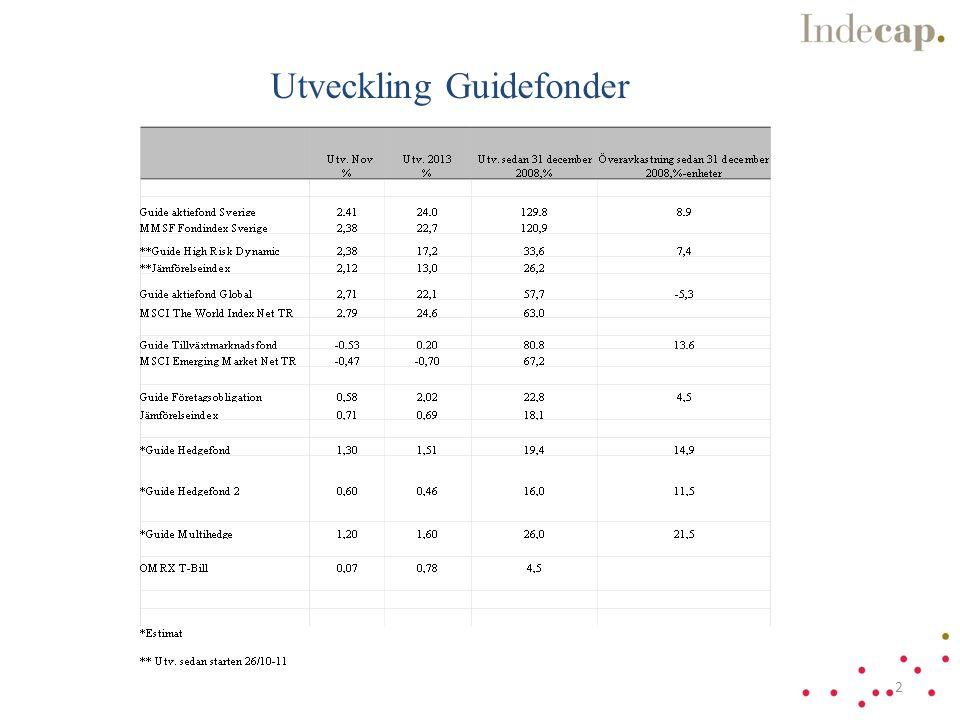 Guide Hedgefond relativt svenska hedgefonder 2007-12-31 till 2013-07-31 * Guide Hedgefond fr.o.m.