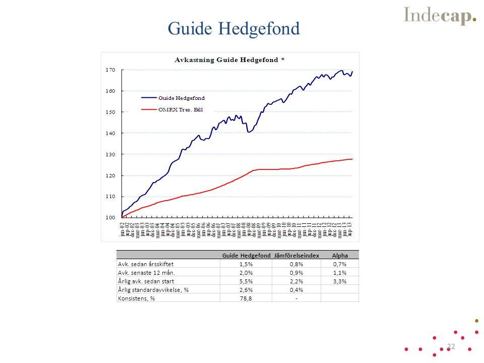 Guide Hedgefond JämförelseindexAlpha Avk.sedan årsskiftet1,5%0,8%0,7% Avk.