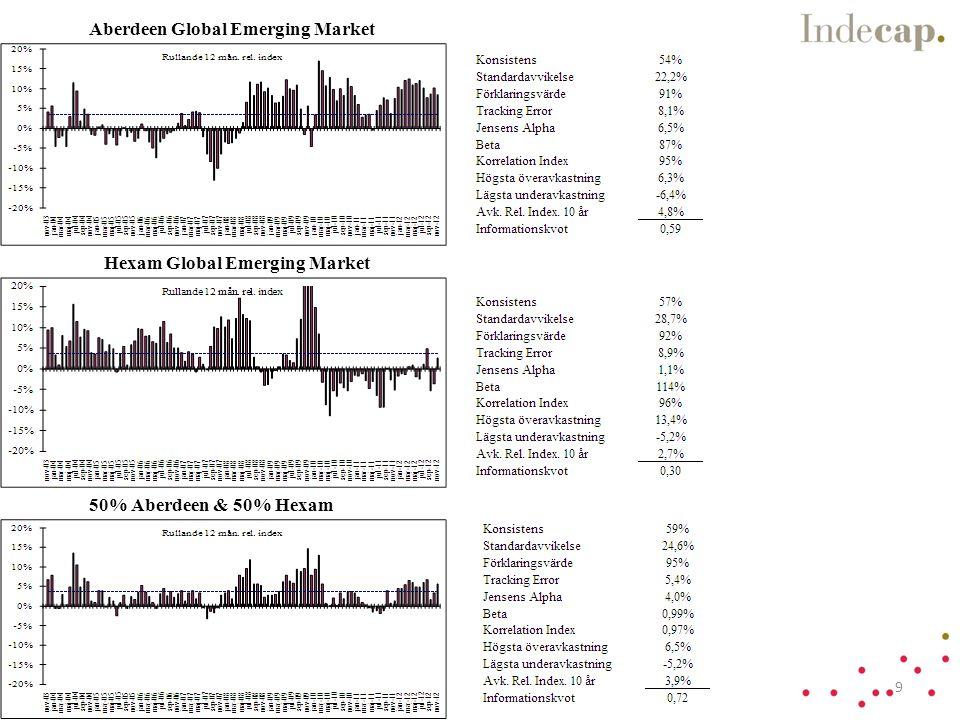 Guide Företagsobligation Rating 5 år 20
