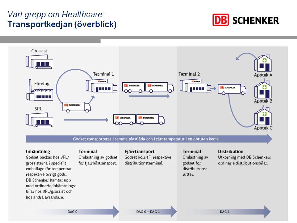 Vårt grepp om Healthcare: Transportkedjan (överblick)