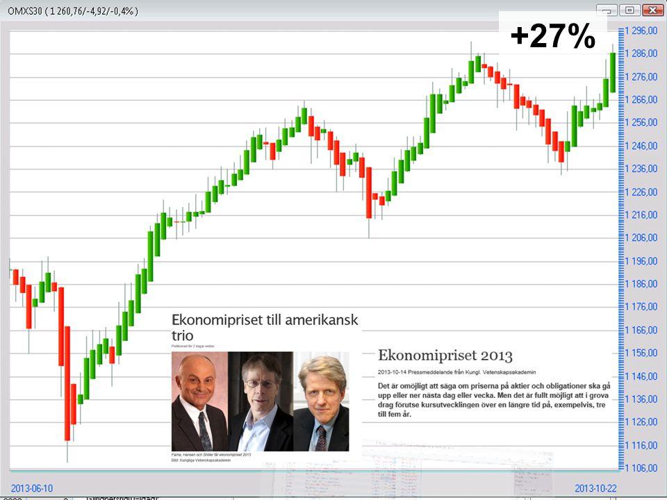 SwedbankDenna veckaFörra veckan Uppgång:MINILONG SWED B13,7 Nedgång:MINISHRT SWED I13,9 22/10: Rapporten idag mottogs positivt och ledde till en initial uppgång med knappt 6 procent men köparna lämnade tillbaks mer än halva kursstapeln.