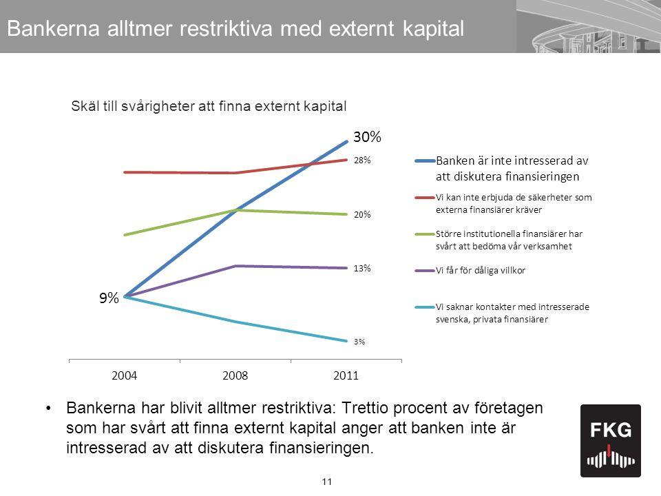 11 Bankerna alltmer restriktiva med externt kapital •Bankerna har blivit alltmer restriktiva: Trettio procent av företagen som har svårt att finna ext