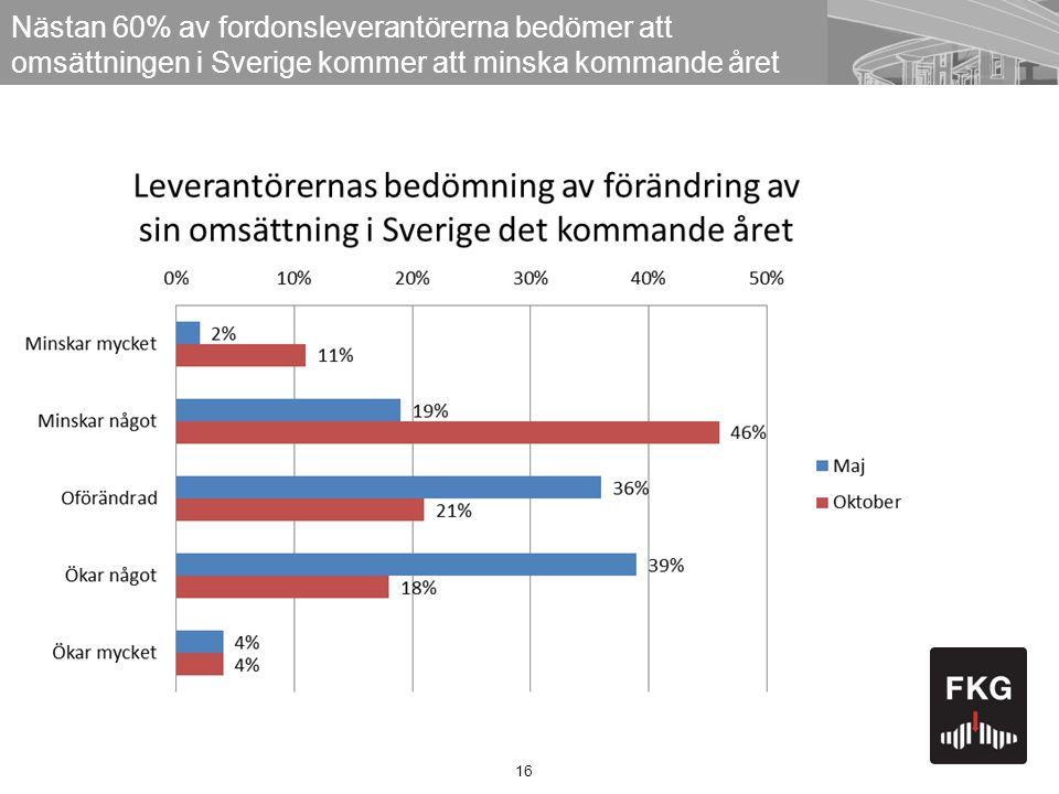 16 Nästan 60% av fordonsleverantörerna bedömer att omsättningen i Sverige kommer att minska kommande året