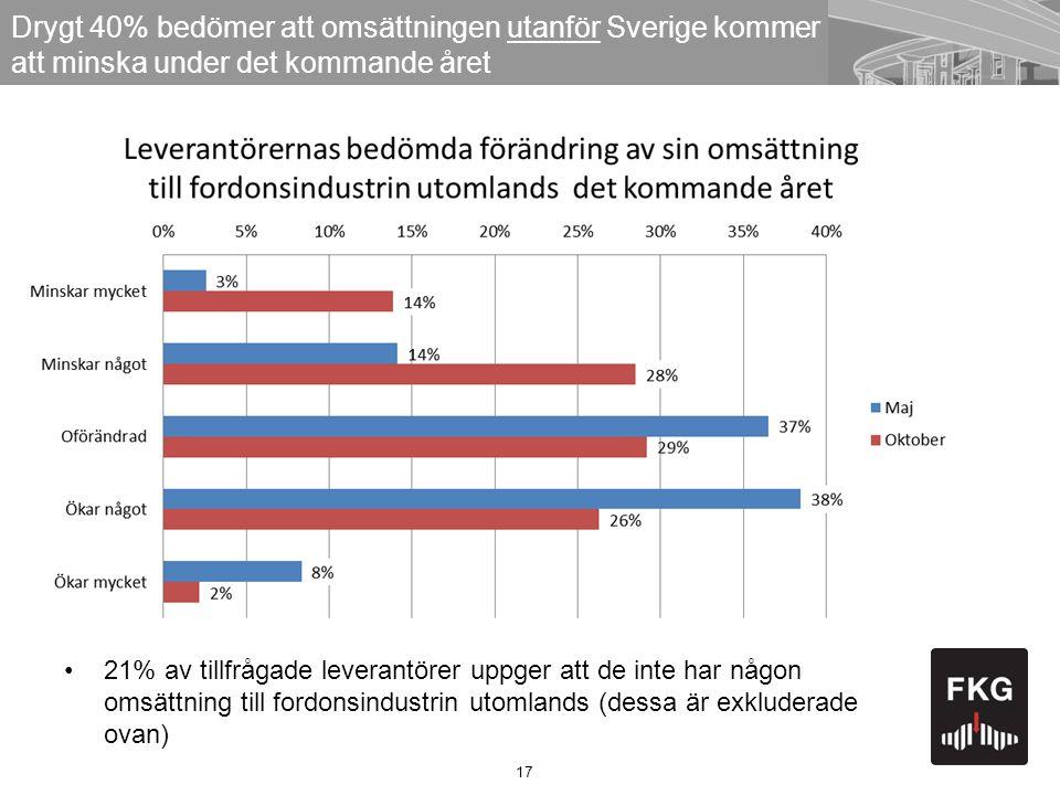 17 Drygt 40% bedömer att omsättningen utanför Sverige kommer att minska under det kommande året •21% av tillfrågade leverantörer uppger att de inte ha