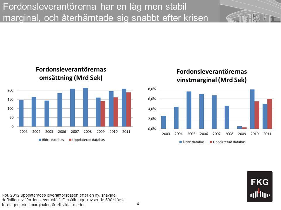 4 Fordonsleverantörerna har en låg men stabil marginal, och återhämtade sig snabbt efter krisen Not. 2012 uppdaterades leverantörsbasen efter en ny, s