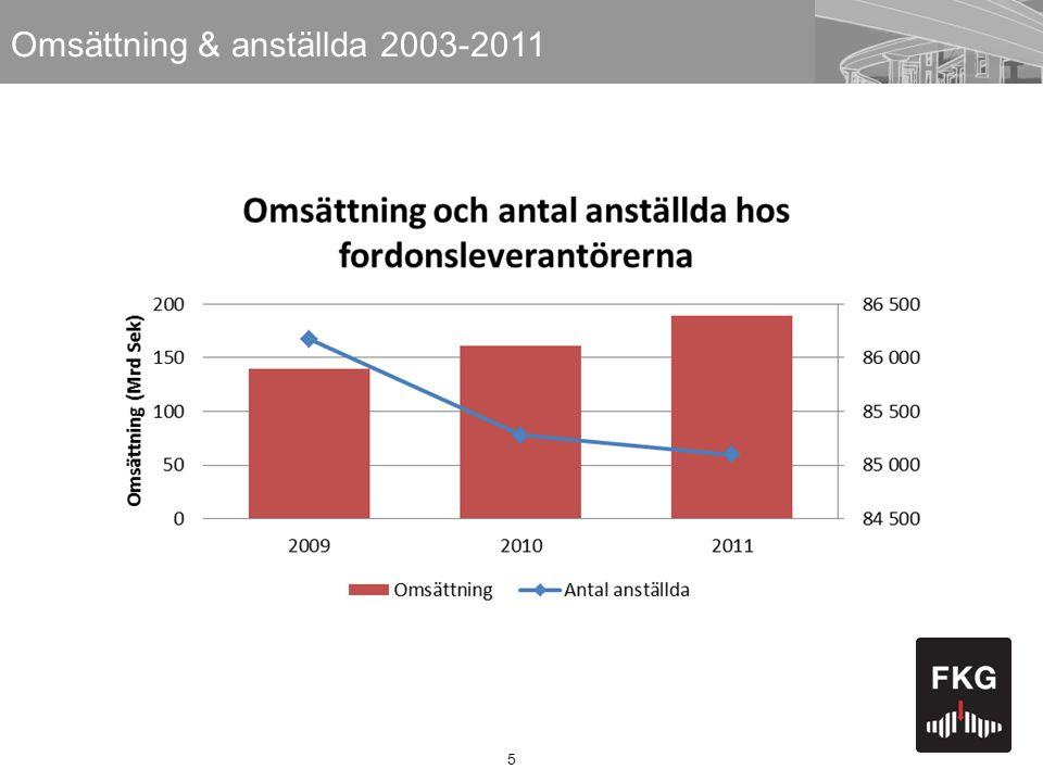 5 Omsättning & anställda 2003-2011