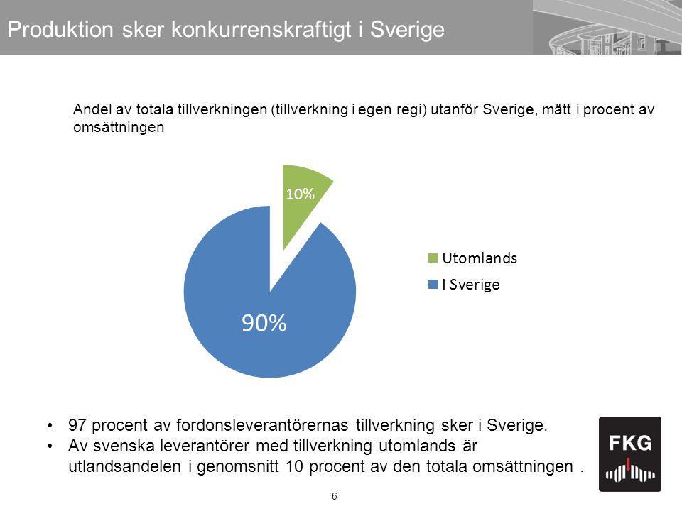 6 Produktion sker konkurrenskraftigt i Sverige •97 procent av fordonsleverantörernas tillverkning sker i Sverige. •Av svenska leverantörer med tillver