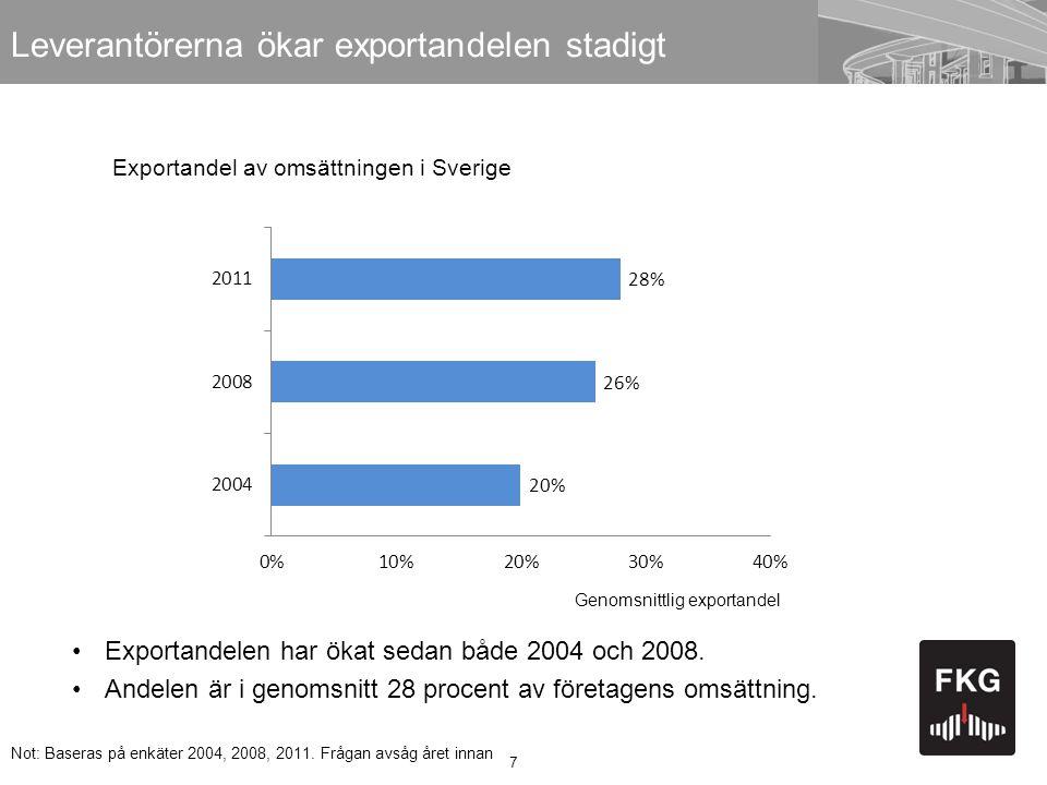 7 Leverantörerna ökar exportandelen stadigt •Exportandelen har ökat sedan både 2004 och 2008. •Andelen är i genomsnitt 28 procent av företagens omsätt