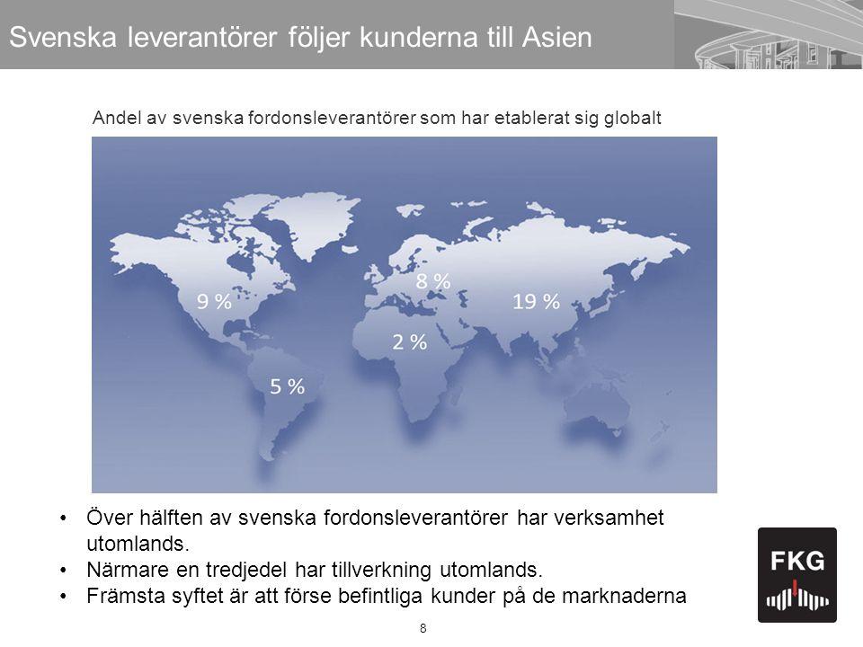 8 Svenska leverantörer följer kunderna till Asien •Över hälften av svenska fordonsleverantörer har verksamhet utomlands. •Närmare en tredjedel har til