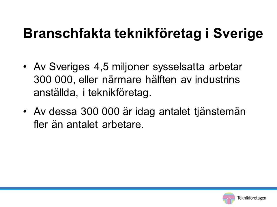 Branschfakta teknikföretag i Sverige •Av Sveriges 4,5 miljoner sysselsatta arbetar 300 000, eller närmare hälften av industrins anställda, i teknikföretag.