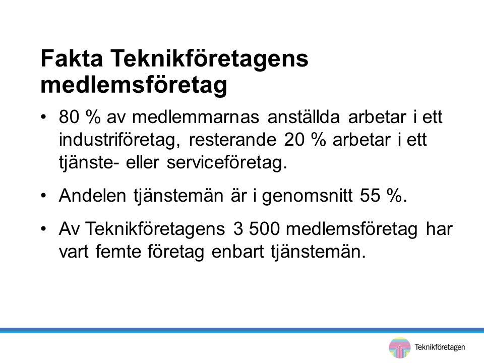 Fakta Teknikföretagens medlemsföretag •80 % av medlemmarnas anställda arbetar i ett industriföretag, resterande 20 % arbetar i ett tjänste- eller serviceföretag.