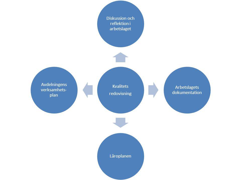 Kvalitets redovisning Diskussion och reflektion i arbetslaget Arbetslagets dokumentation Läroplanen Avdelningens verksamhets- plan