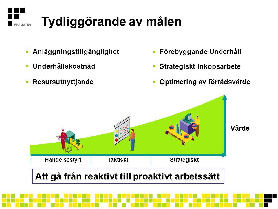 Tydliggörande av målen  Anläggningstillgänglighet  Förebyggande Underhåll  Underhållskostnad  Strategiskt inköpsarbete  Resursutnyttjande Att gå