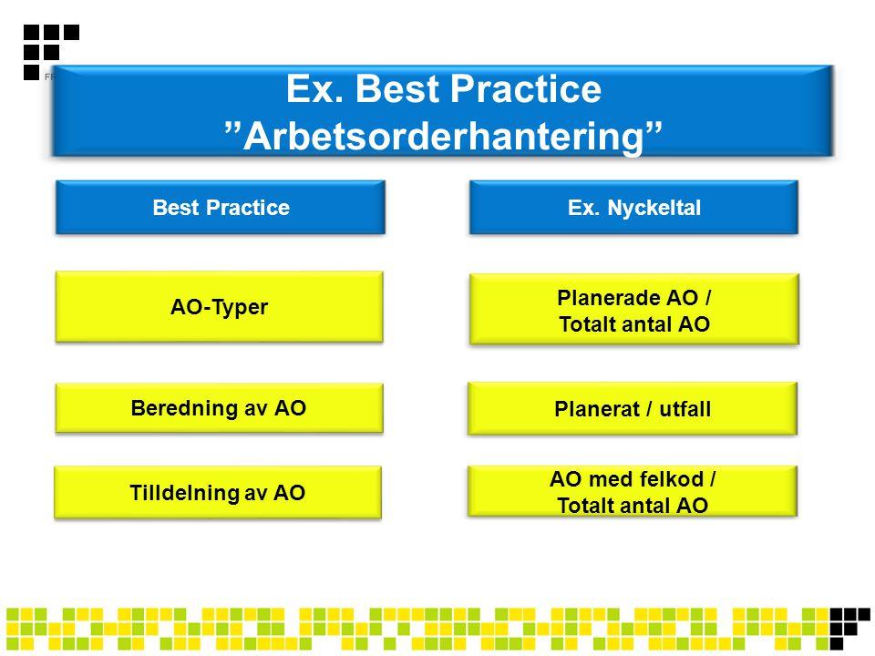 """Ex. Best Practice """"Arbetsorderhantering"""" Best PracticeEx. Nyckeltal AO-Typer Planerade AO / Totalt antal AO Beredning av AO Planerat / utfall Tilldeln"""