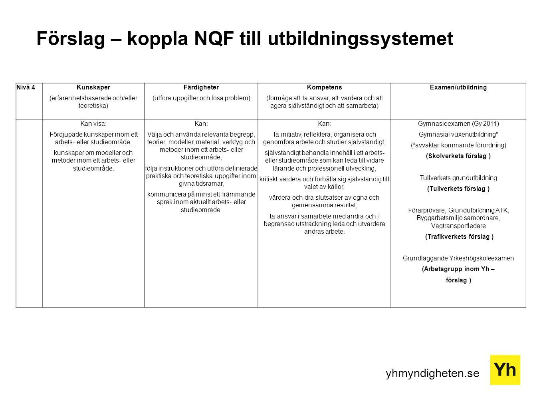yhmyndigheten.se Förslag – koppla NQF till utbildningssystemet Nivå 4Kunskaper (erfarenhetsbaserade och/eller teoretiska) Färdigheter (utföra uppgifter och lösa problem) Kompetens (förmåga att ta ansvar, att värdera och att agera självständigt och att samarbeta) Examen/utbildning Kan visa: Fördjupade kunskaper inom ett arbets- eller studieområde, kunskaper om modeller och metoder inom ett arbets- eller studieområde.