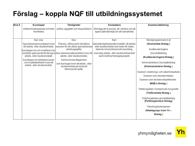 yhmyndigheten.se Förslag – koppla NQF till utbildningssystemet Nivå 5Kunskaper (erfarenhetsbaserade och/eller teoretiska) Färdigheter (utföra uppgifter och lösa problem) Kompetens (förmåga att ta ansvar, att värdera och att agera självständigt och att samarbeta) Examen/utbildning Kan visa: Specialiserade kunskaper inom ett arbets- eller studieområde, kunskaper om och överblick över områden gränsande till det egna arbets- eller studieområdet, kunskaper om arbetsprocesser och kvalitetskriterier inom ett arbets- eller studieområde.