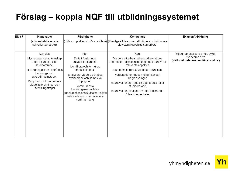 yhmyndigheten.se Förslag – koppla NQF till utbildningssystemet Nivå 7Kunskaper (erfarenhetsbaserade och/eller teoretiska) Färdigheter (utföra uppgifter och lösa problem) Kompetens (förmåga att ta ansvar, att värdera och att agera självständigt och att samarbeta) Examen/utbildning Kan visa: Mycket avancerad kunskap inom ett arbets- eller studieområde, djup kunskap inom områdets forsknings- och utvecklingsmetoder, fördjupad insikt i områdets aktuella forsknings- och utvecklingsfrågor.