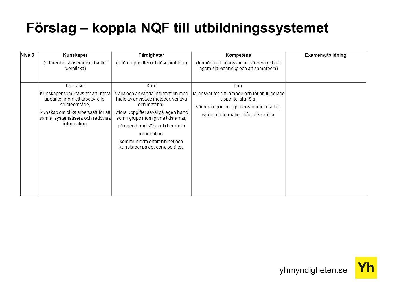 yhmyndigheten.se Förslag – koppla NQF till utbildningssystemet Nivå 3Kunskaper (erfarenhetsbaserade och/eller teoretiska) Färdigheter (utföra uppgifter och lösa problem) Kompetens (förmåga att ta ansvar, att värdera och att agera självständigt och att samarbeta) Examen/utbildning Kan visa: Kunskaper som krävs för att utföra uppgifter inom ett arbets- eller studieområde, kunskap om olika arbetssätt för att samla, systematisera och redovisa information.