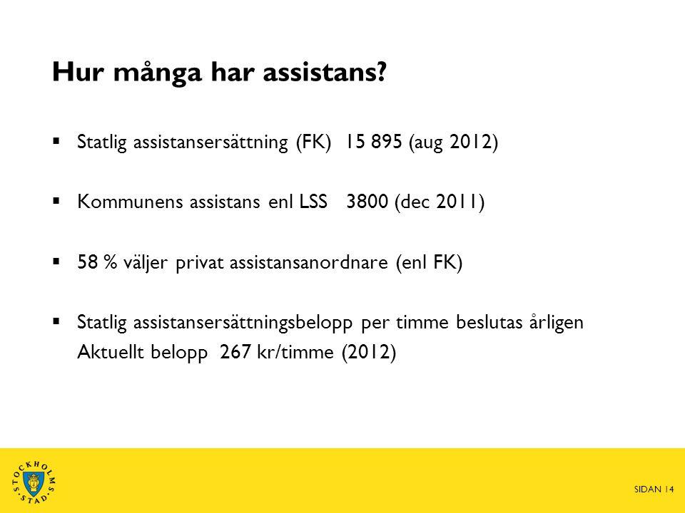 Hur många har assistans?  Statlig assistansersättning (FK) 15 895 (aug 2012)  Kommunens assistans enl LSS 3800 (dec 2011)  58 % väljer privat assis