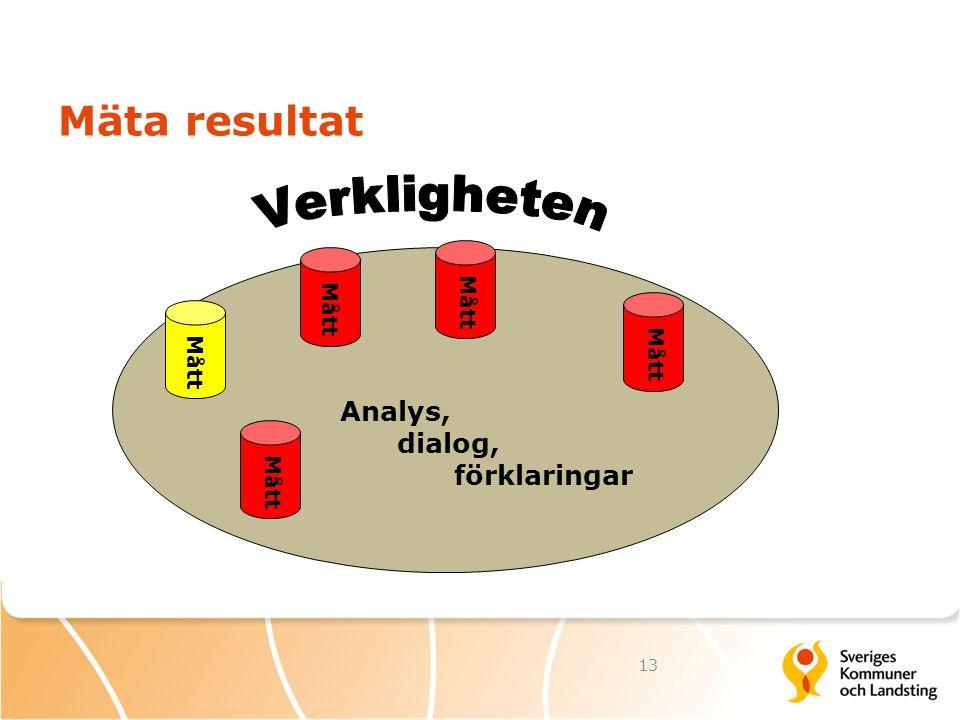 Mäta resultat 13 Mått Analys, dialog, förklaringar Mått
