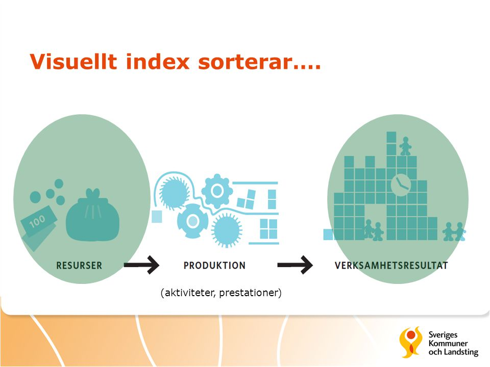 Visuellt index sorterar…. (aktiviteter, prestationer)