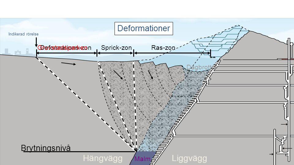 Liggvägg Hängvägg Deformations-zon Malm Sprick-zonRas-zon Brytningsnivå Dagbrott Indikerad rörelse Gruvstadsparken Deformationer