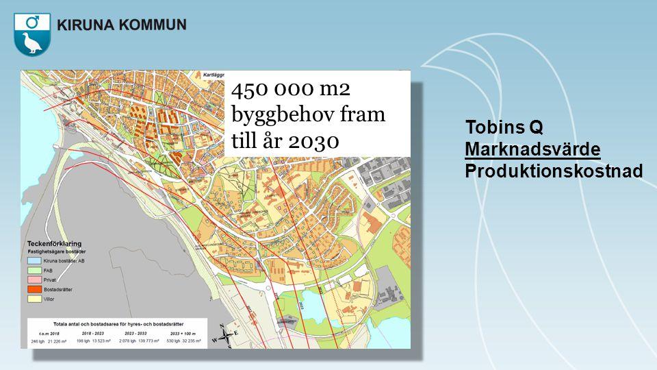 450 000 m2 byggbehov fram till år 2030 Tobins Q Marknadsvärde Produktionskostnad