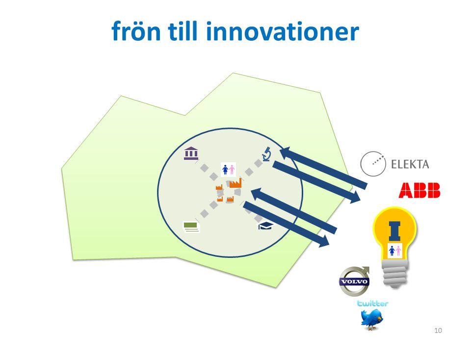 10 frön till innovationer