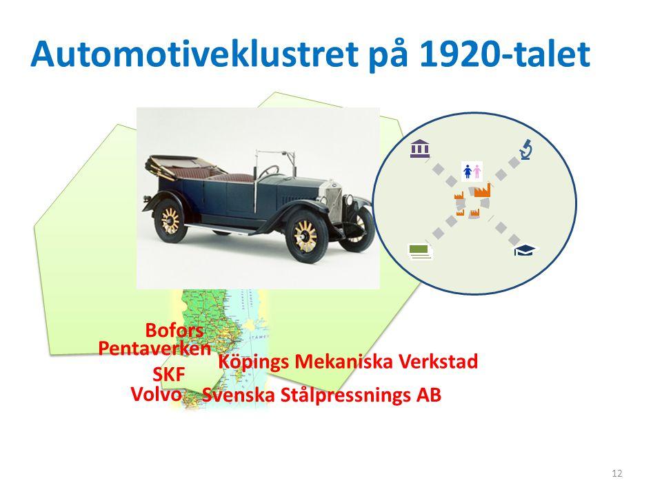 12 Bofors Automotiveklustret på 1920-talet Köpings Mekaniska Verkstad Svenska Stålpressnings AB SKF Volvo Pentaverken