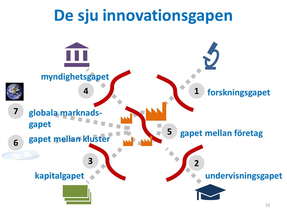 De sju innovationsgapen 18 1 2 3 4 5 forskningsgapet undervisningsgapetkapitalgapet myndighetsgapet gapet mellan företag 7 6 gapet mellan kluster globala marknads- gapet