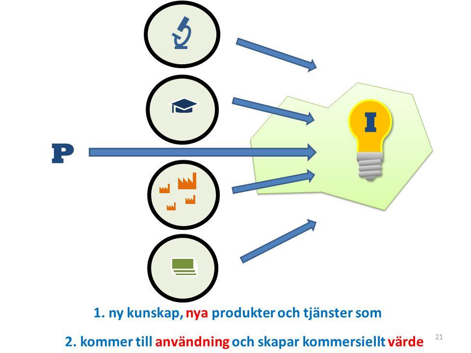 21 P 1.ny kunskap, nya produkter och tjänster som 2.