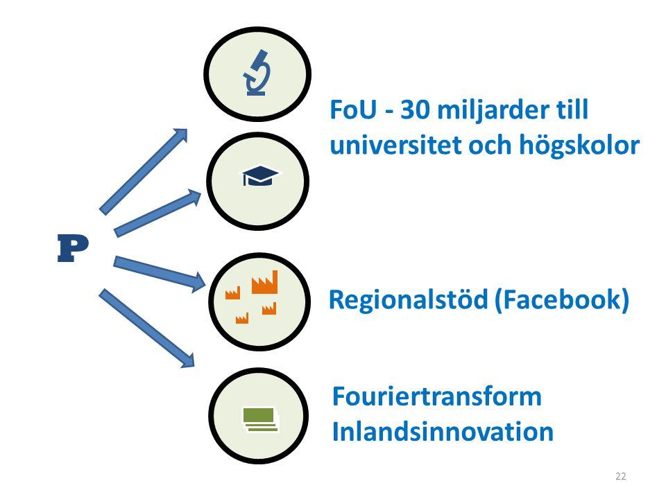 22 P FoU - 30 miljarder till universitet och högskolor Fouriertransform Inlandsinnovation Regionalstöd (Facebook)