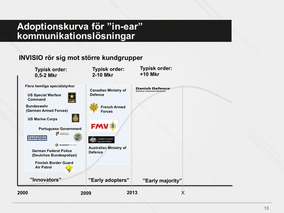 """Adoptionskurva för """"in-ear"""" kommunikationslösningar 13"""