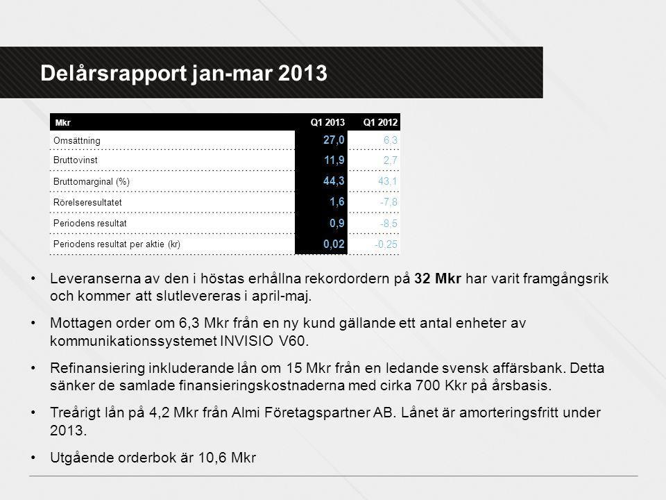 Delårsrapport jan-mar 2013 •Leveranserna av den i höstas erhållna rekordordern på 32 Mkr har varit framgångsrik och kommer att slutlevereras i april-m