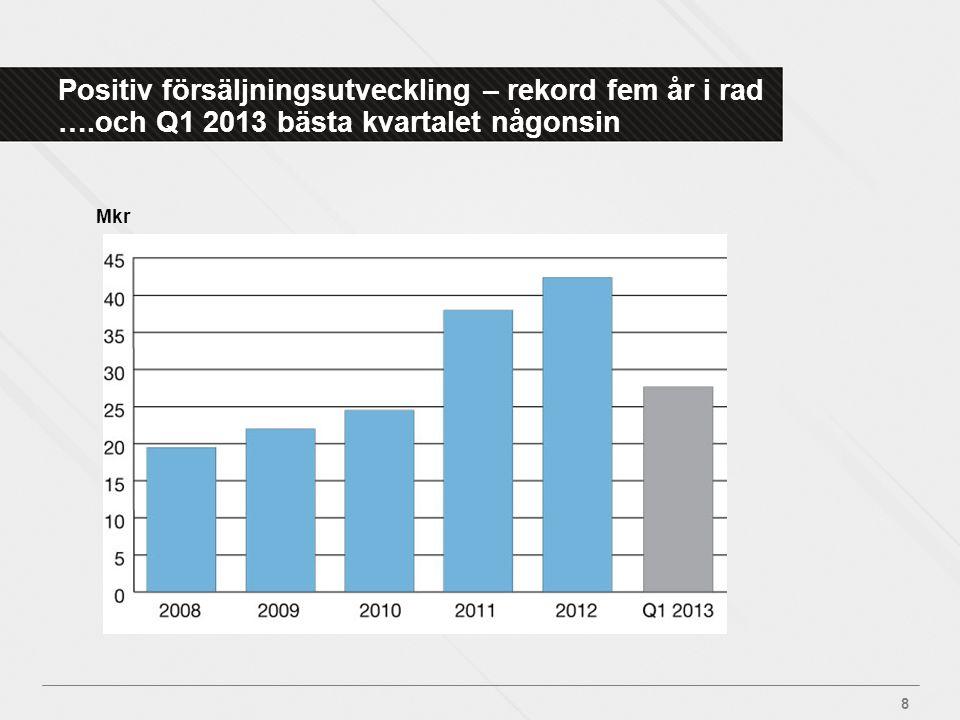 Positiv försäljningsutveckling – rekord fem år i rad ….och Q1 2013 bästa kvartalet någonsin 8 Mkr