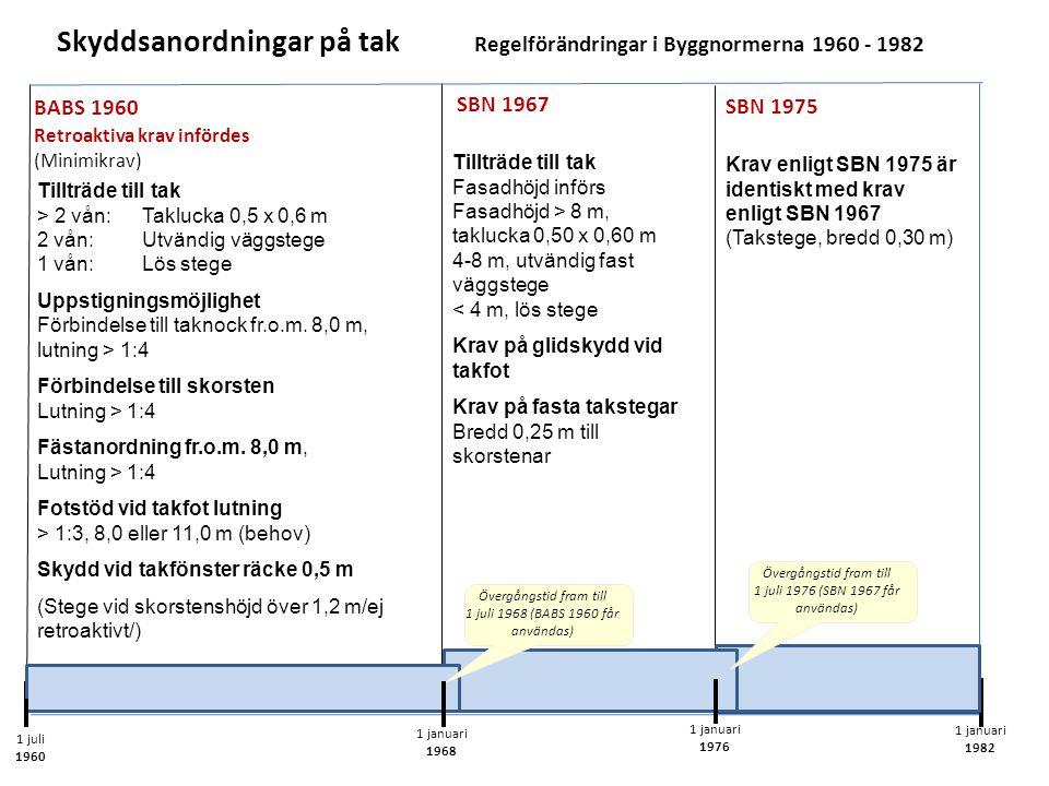 Skyddsanordningar på tak Regelförändringar i Byggnormerna 1960 - 1982 1 juli 1960 1 januari 1968 1 januari 1976 Tillträde till tak > 2 vån:Taklucka 0,