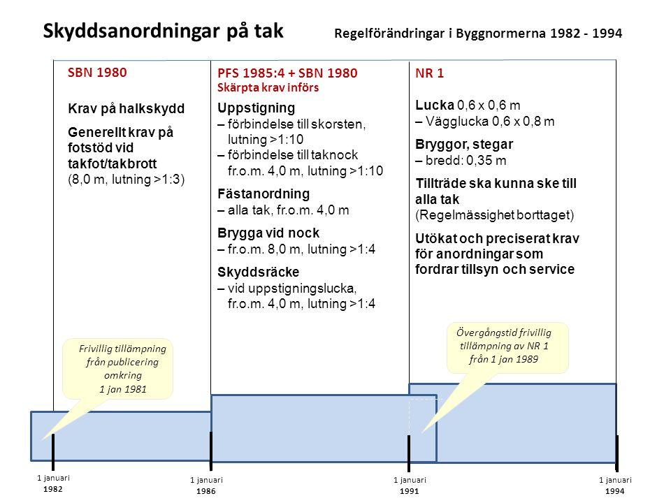 Skyddsanordningar på tak Regelförändringar i Byggnormerna 1982 - 1994 Krav på halkskydd Generellt krav på fotstöd vid takfot/takbrott (8,0 m, lutning