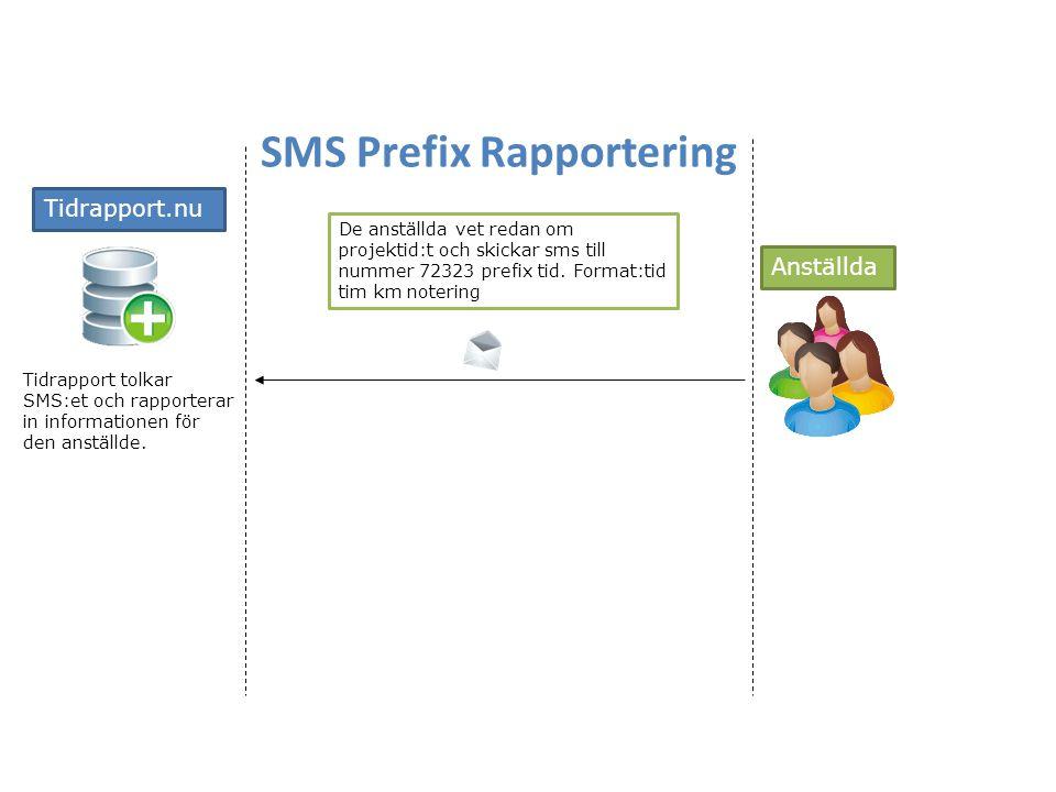 SMS Prefix Rapportering De anställda vet redan om projektid:t och skickar sms till nummer 72323 prefix tid. Format:tid tim km notering Anställda Tidra
